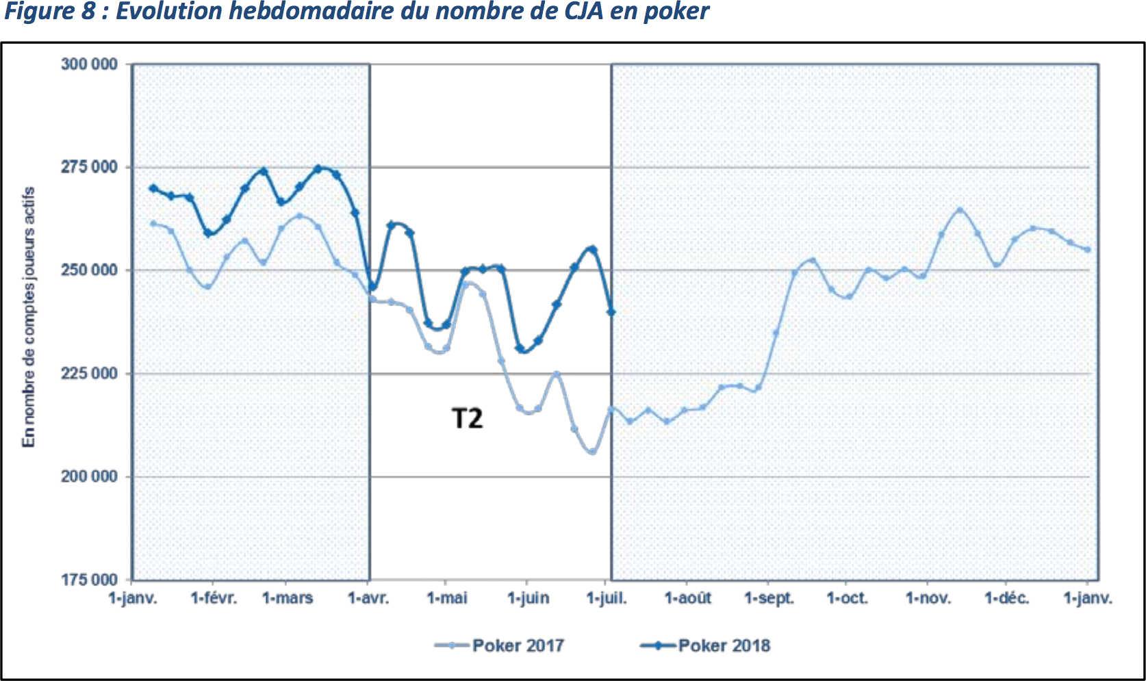 Evolution hebdomadaire du nombre de comptes joueurs actifs en poker en 2018